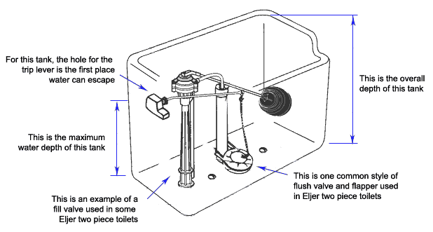replacing toilet tank parts. Illustration of measurements needed to find Eljer toilet parts Finding Toilet Parts  PlumbingSupply com Blog